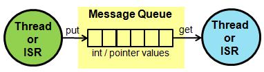 آموزش FreeRTOS نحوه استفاده از صف Queue